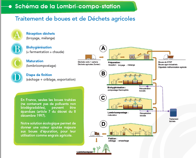 La lombri-compostation